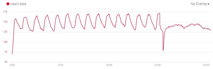 Interval heartrate