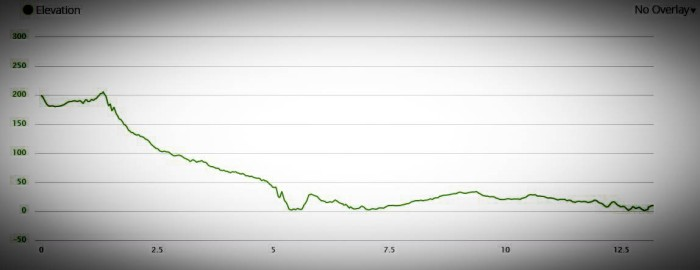 Ibiza Half Course Profile